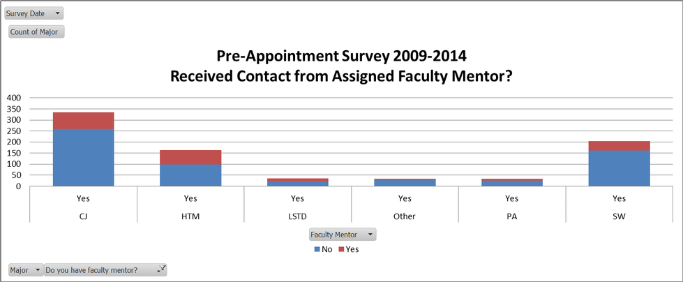 Have you received any communication from either your faculty mentor or academic advisor?